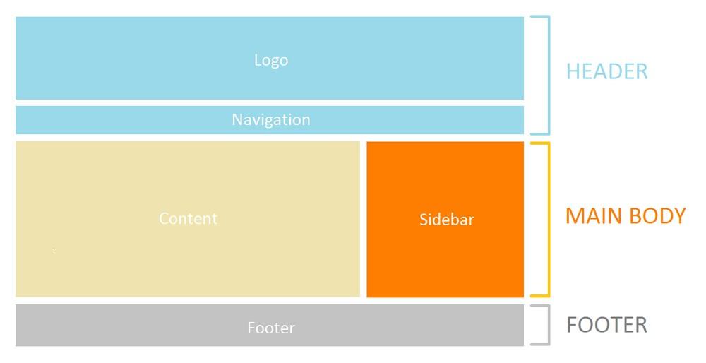 Tutorial : Cara Membuat Web Responsif (Mobile Version